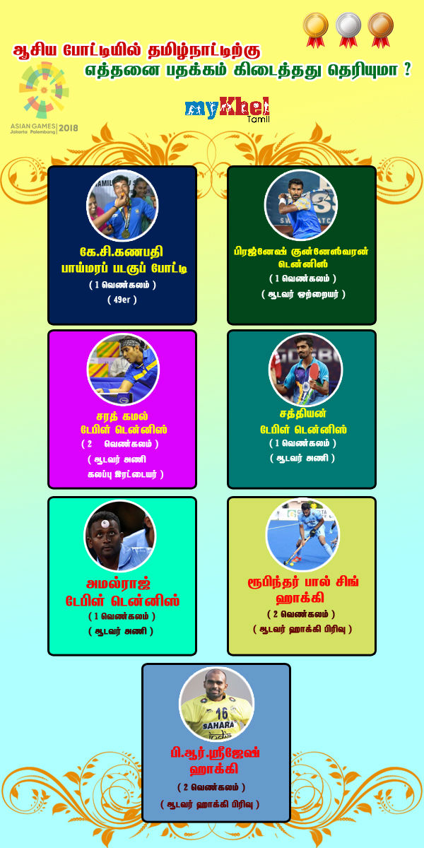 Complete list of asian games medal winners from Tamilnadu