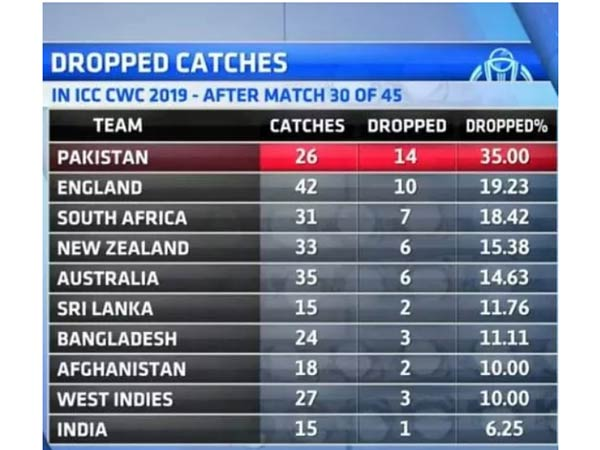 Pakistan is in first place to miss lot of catches icc releases list